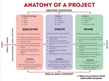 Anatomy of a Project - Hewes